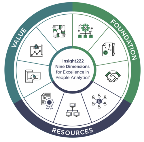 HR Data Drivers   Onze Oplossingen   Copyright Insight222 Nine Dimensions for Excellence in People Analytics®